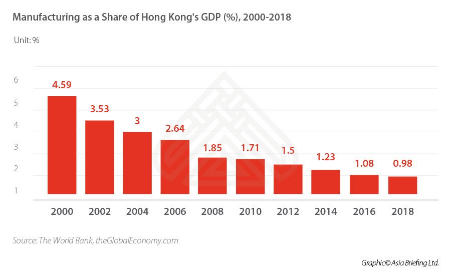 Hong-kong-GDP-Manufacturing