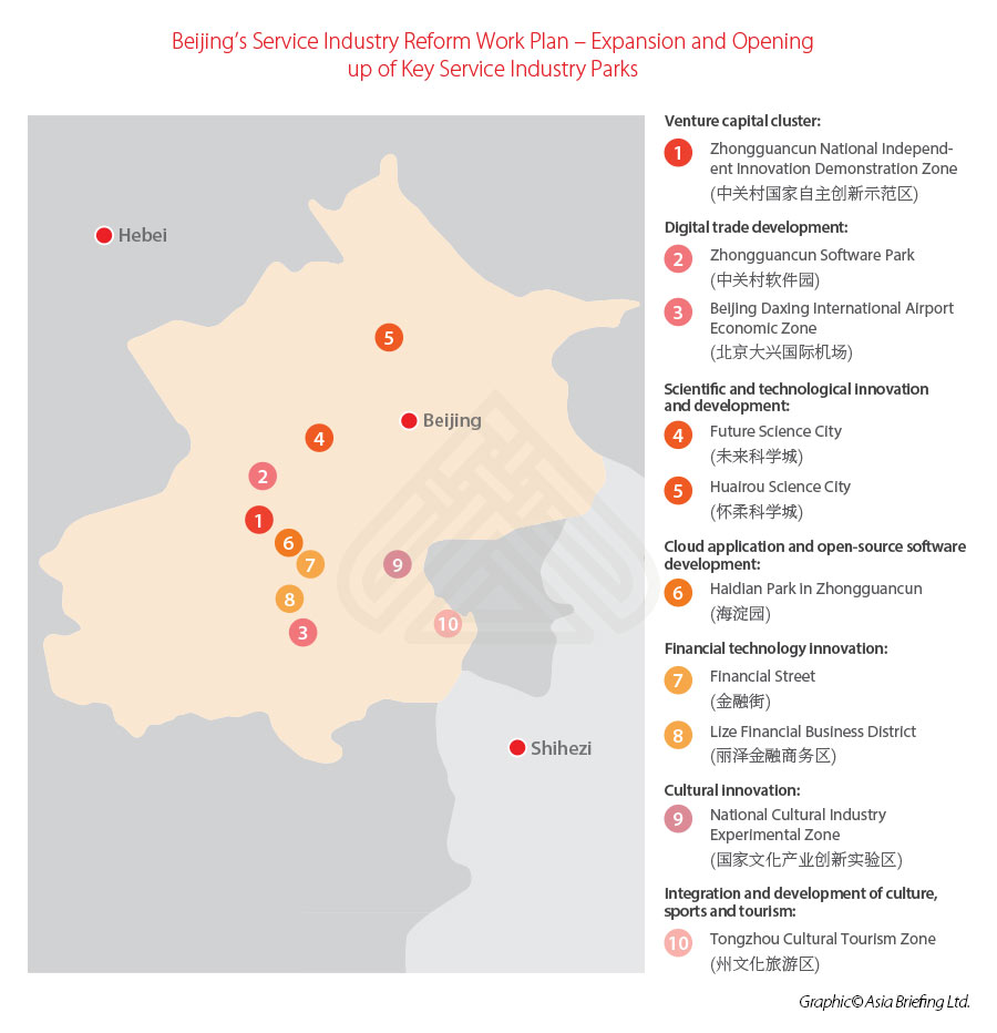 China-services-sector-opening-up-Beijing