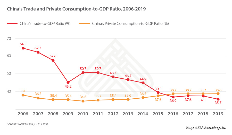 China-Trade-Private-Consumption-GDP-RATIO-2006-2019