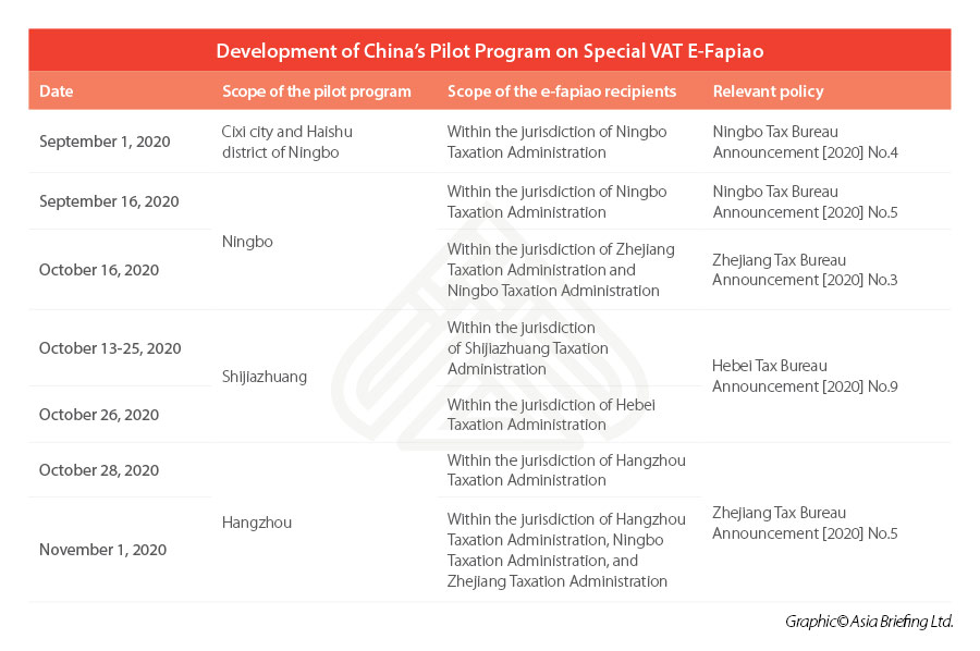 China's Pilot Program on Special VAT E-Fapiao
