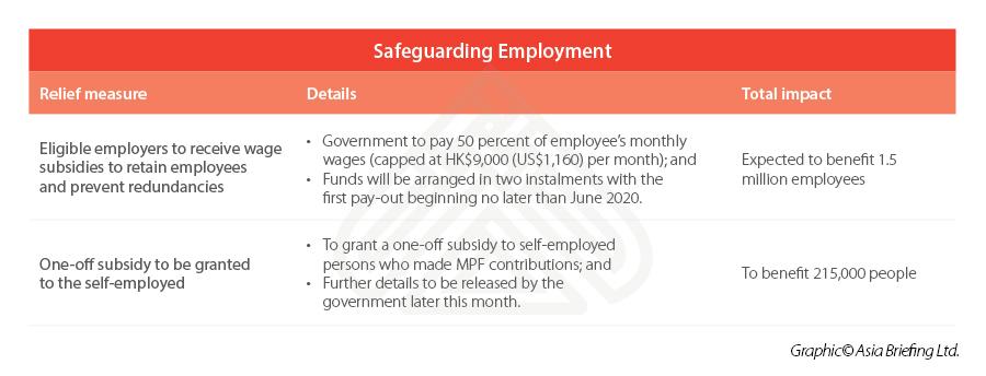 hong kong COVID-19 wage subsidy