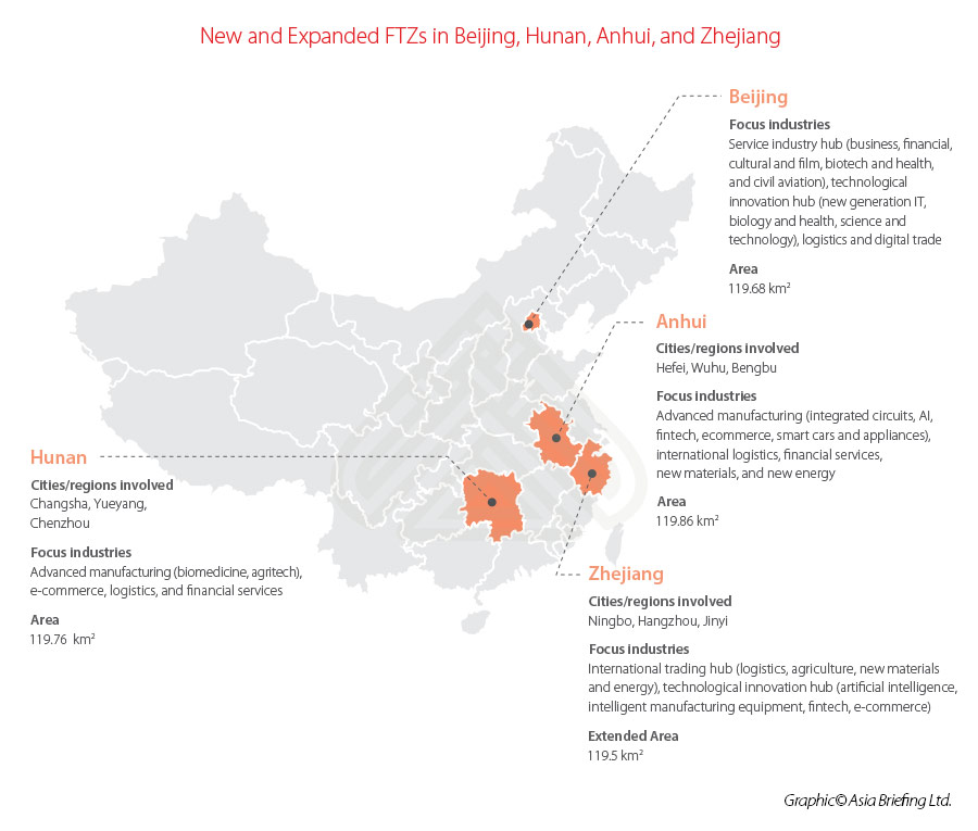 New-FTZs-China-2020-Update