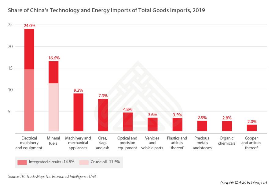 China-Technology-Energy-Imports-2019