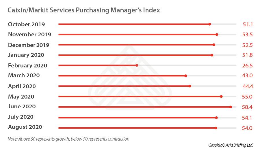 China Services PMI