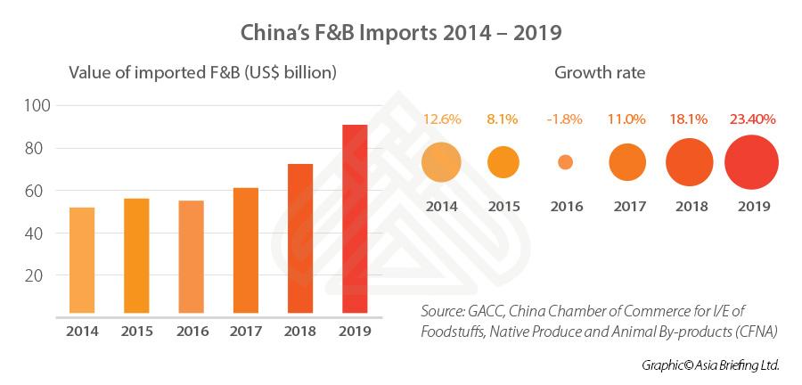 china-food-beverage-imports-2014-2019