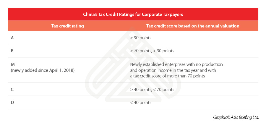 China's Tax Credit Ratings for Corporate Taxpayers