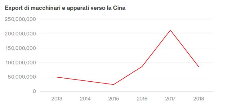 Le Esportazioni Italiane Verso La Cina Regione Per Regione