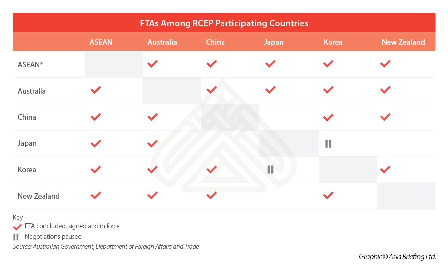 FTAs among RCEP participating countries