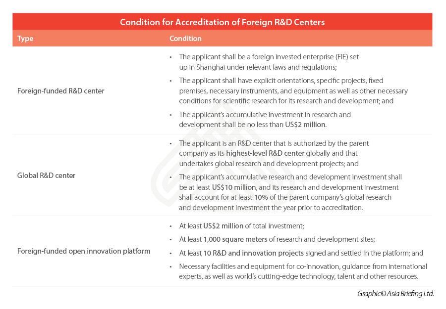 Accreditation-Foreign-R&D-Centers-Shanghai