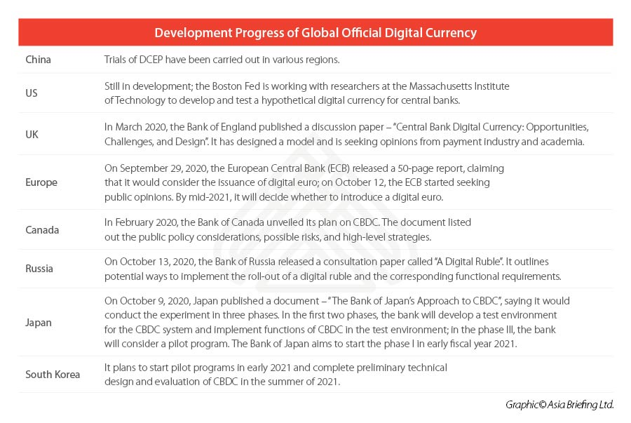global digital currency development_2020