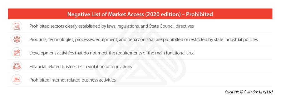 China Market Access 2020