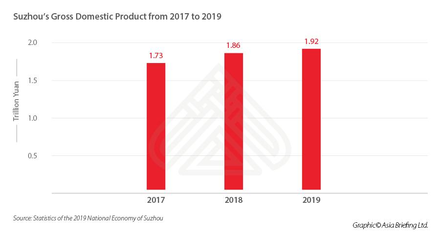 Suzhou GDP 2017-2019