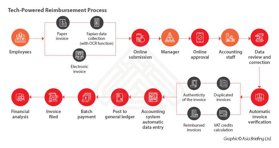 Tech Powered Reimbursement Process