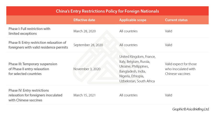 China's Entry Restrictions Policy for Foreign Nationals