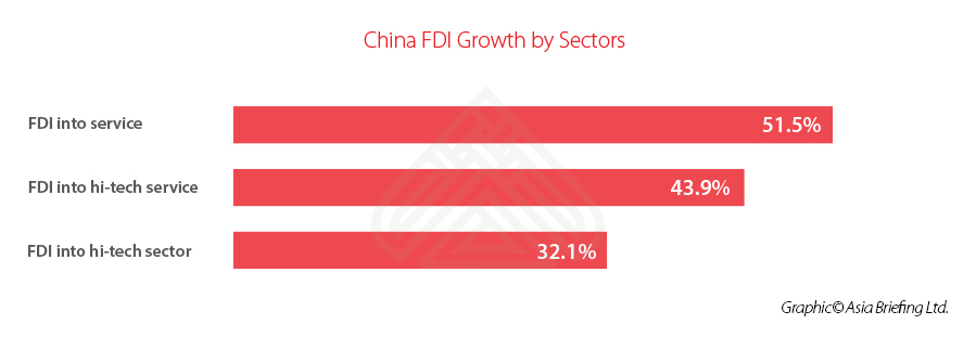 China FDI Growth by Sector in Q1 2020