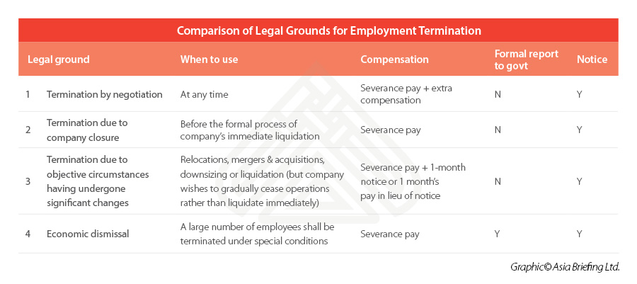 HR restructuring in China - legal grounds