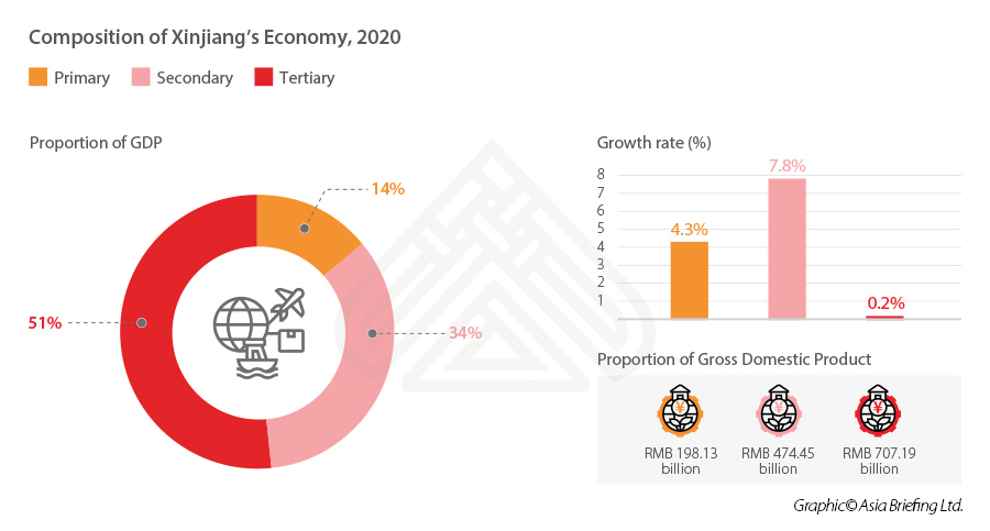 Composition of Xinjiang Economy 2020