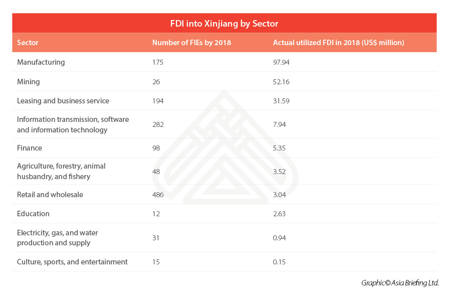 FDI into Xinjiang by sector
