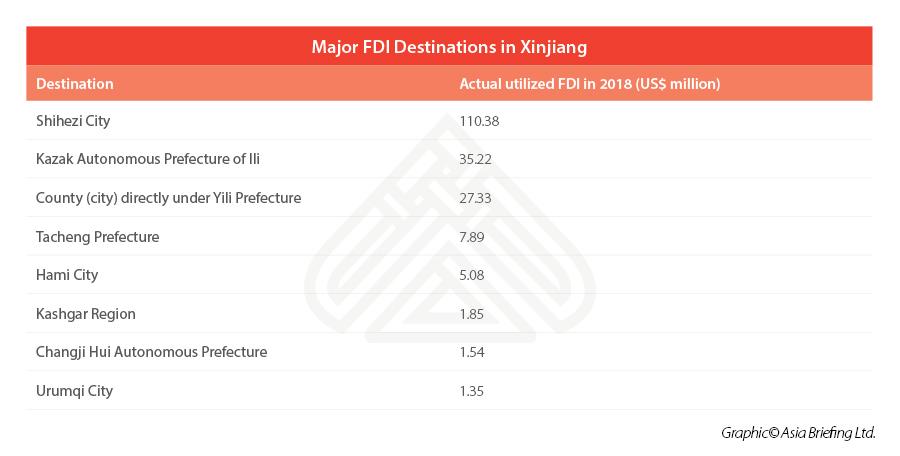 FDI destinations Xinjiang