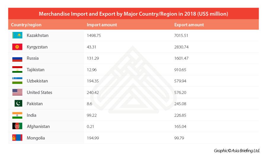 Xinjiang merchandise exports by region