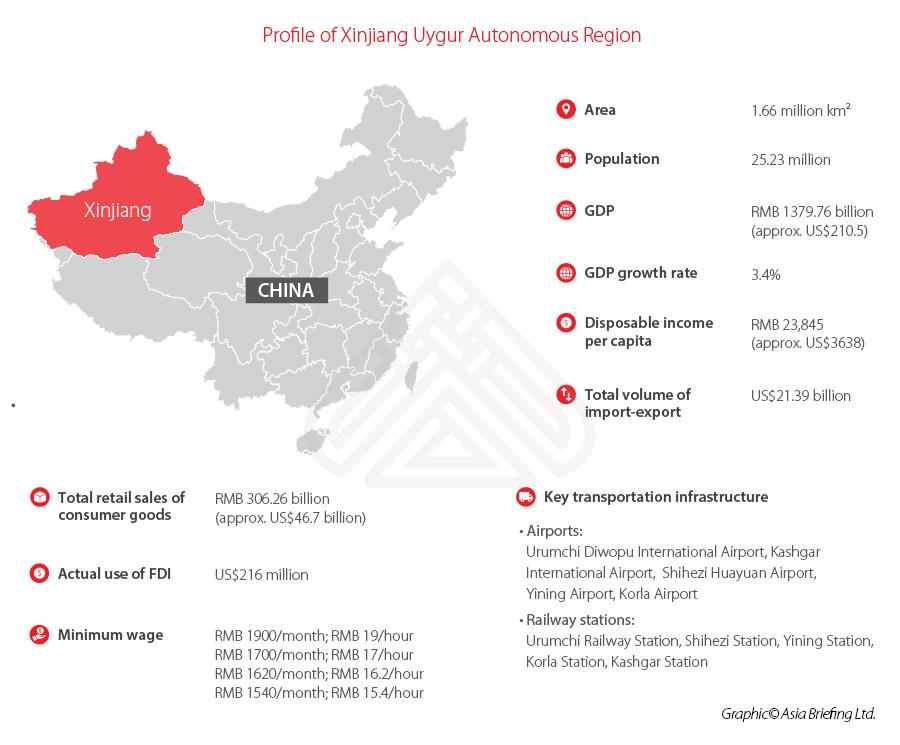 Xinjiang economic profile