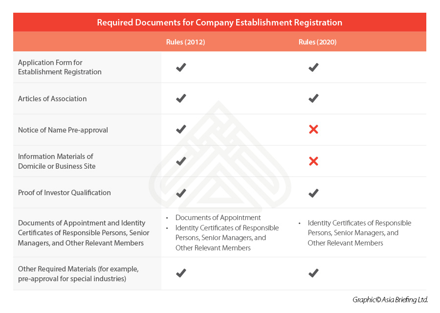Required-Documents-for-Company-Establishment-Registration