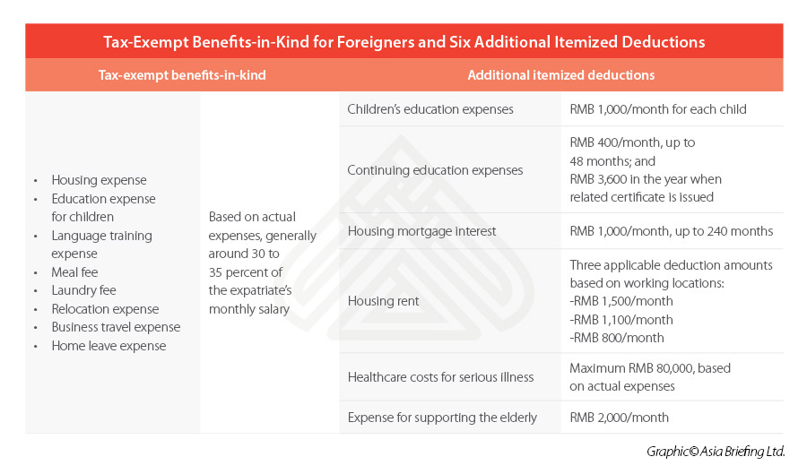 China expatriate tax-exempt benefits-in-kind