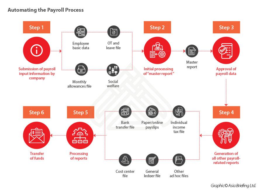 Automating China Payroll Process