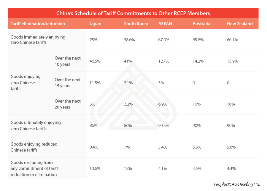 China-tariff-commitments-rcep