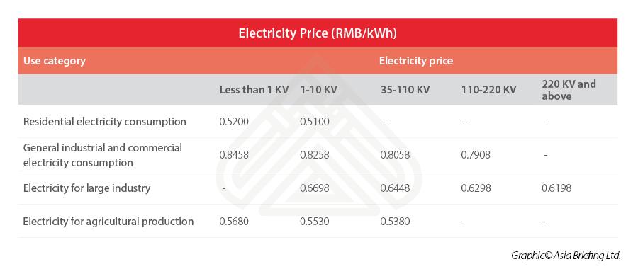 Chongqing-electricity-price