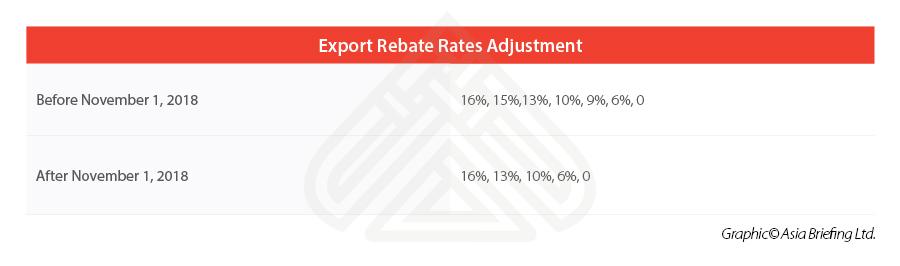 China-Export-Rebate-Rates