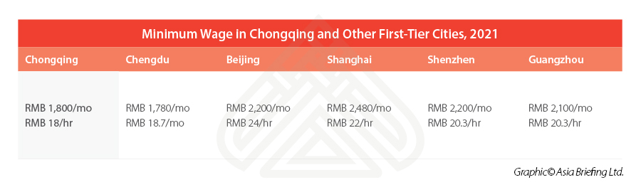Chongqing-minimum-wage-comparison