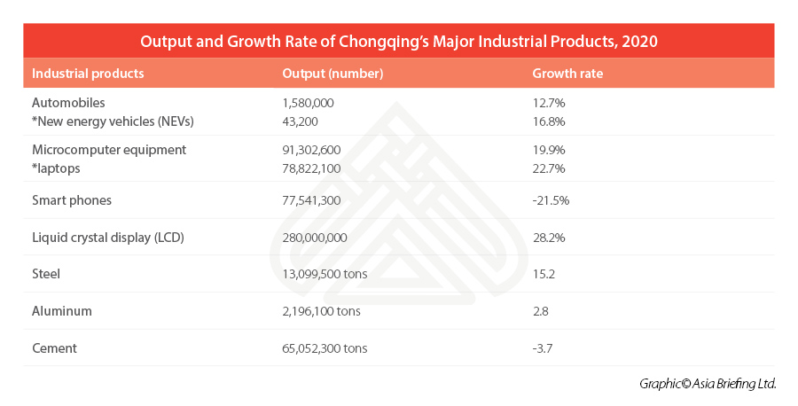 major-industrial-products-Chongqing-output-growth-rate