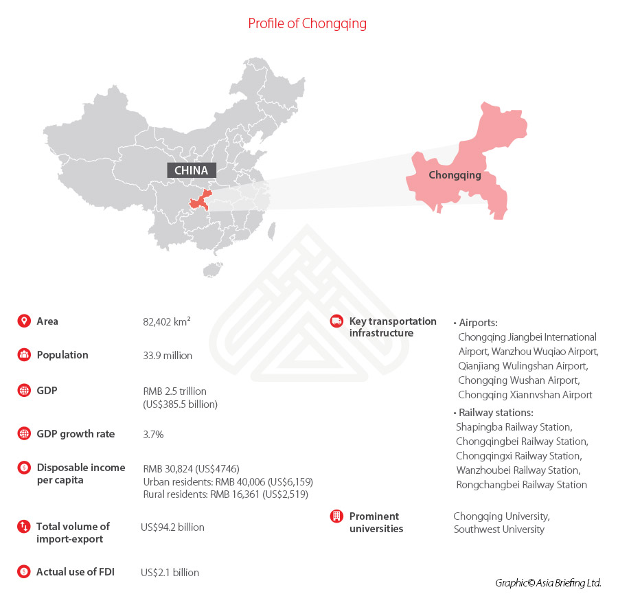 Chongqing-profile-quick-facts