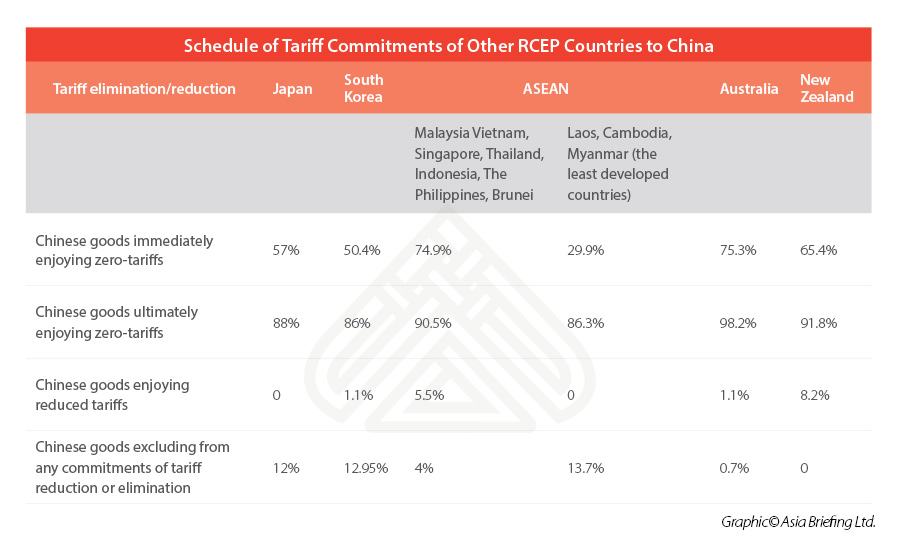 RCEP-country-tariff-commitments-to-China