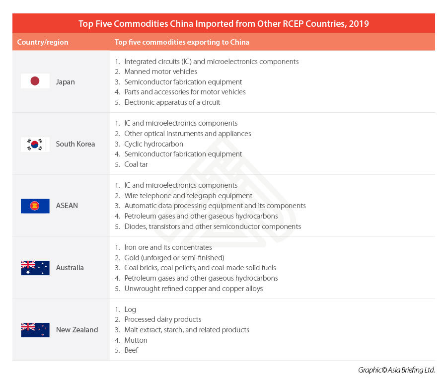 Top China Imports from RCEP countries 2019