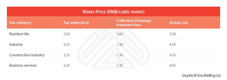 Chongqing-water-costs