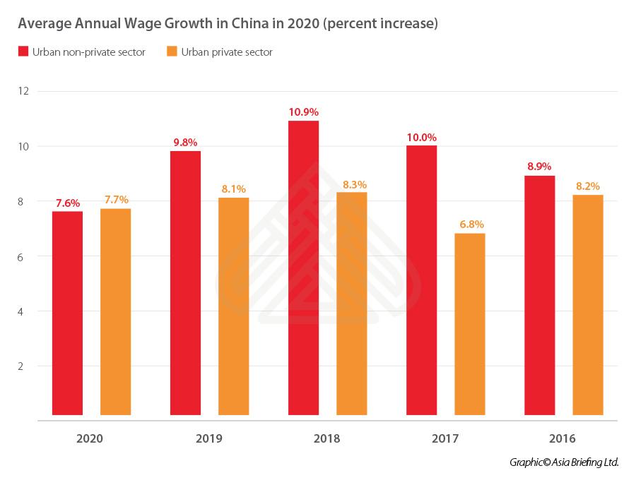 Average annual wage growth China 2020