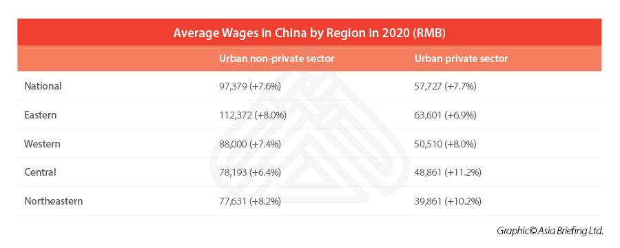 Wages in China by regional average 2020