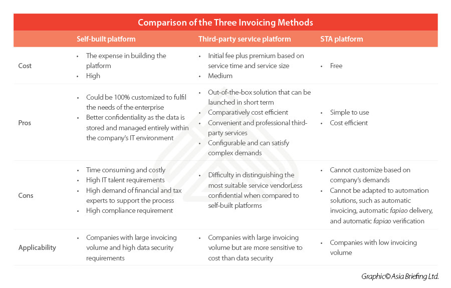 Comparison-of-the-Three-Invoicing-Methods-Prepare-for-the-Speical-VAT-e-Fapiao