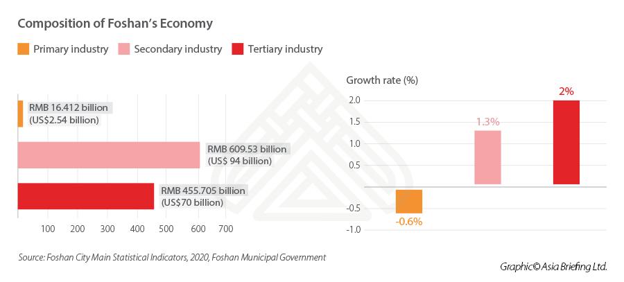 Foshan-economy-composition-GDP