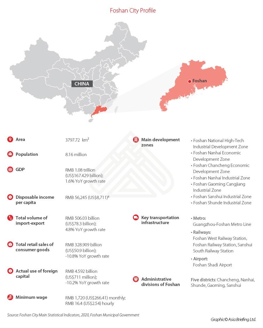 Foshan-City-Data