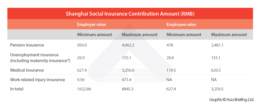 https://www.china-briefing.com/news/wp-content/uploads/2021/08/Shanghai-Social-Insurance-Contribution-Amount-RMB.jpg