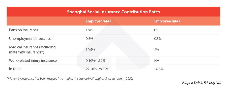 Shanghai-Social-Insurance-Contribution-Rates