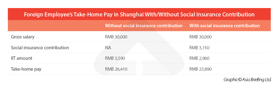 Foreign-employee-take-home-pay-with-without-social-insurance-contribution