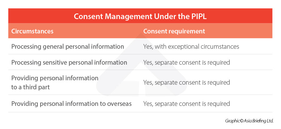 China-PIPL-Consent Management