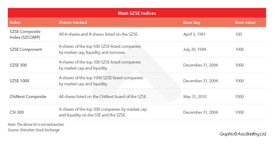 Shenzhen Stock Exchange Indices