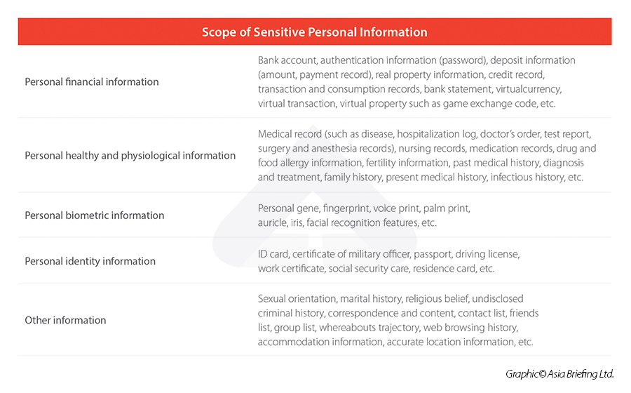 what is considered sensitive personal information in China?